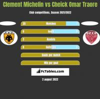 Clement Michelin vs Cheick Omar Traore h2h player stats