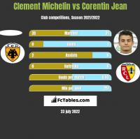 Clement Michelin vs Corentin Jean h2h player stats
