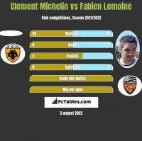 Clement Michelin vs Fabien Lemoine h2h player stats