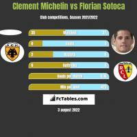 Clement Michelin vs Florian Sotoca h2h player stats