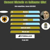 Clement Michelin vs Guillaume Gillet h2h player stats