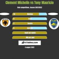 Clement Michelin vs Tony Mauricio h2h player stats