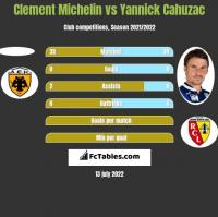 Clement Michelin vs Yannick Cahuzac h2h player stats