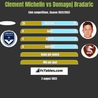 Clement Michelin vs Domagoj Bradaric h2h player stats