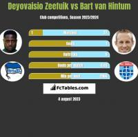 Deyovaisio Zeefuik vs Bart van Hintum h2h player stats