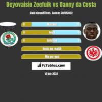 Deyovaisio Zeefuik vs Danny da Costa h2h player stats