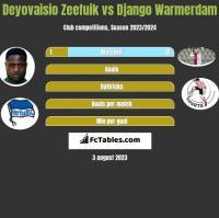 Deyovaisio Zeefuik vs Django Warmerdam h2h player stats