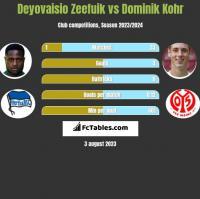 Deyovaisio Zeefuik vs Dominik Kohr h2h player stats