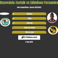 Deyovaisio Zeefuik vs Edimilson Fernandes h2h player stats