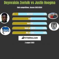 Deyovaisio Zeefuik vs Justin Hoogma h2h player stats