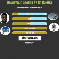Deyovaisio Zeefuik vs Ko Itakura h2h player stats