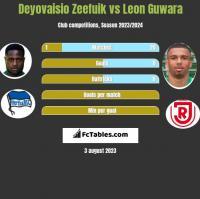 Deyovaisio Zeefuik vs Leon Guwara h2h player stats