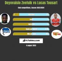 Deyovaisio Zeefuik vs Lucas Tousart h2h player stats