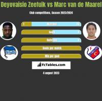 Deyovaisio Zeefuik vs Marc van de Maarel h2h player stats