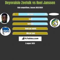 Deyovaisio Zeefuik vs Roel Janssen h2h player stats
