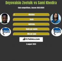 Deyovaisio Zeefuik vs Sami Khedira h2h player stats