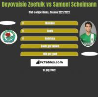 Deyovaisio Zeefuik vs Samuel Scheimann h2h player stats