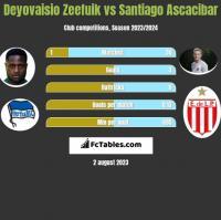 Deyovaisio Zeefuik vs Santiago Ascacibar h2h player stats