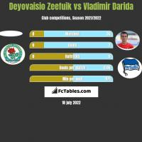 Deyovaisio Zeefuik vs Vladimir Darida h2h player stats