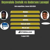 Deyovaisio Zeefuik vs Anderson Lucoqui h2h player stats