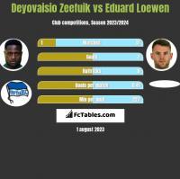 Deyovaisio Zeefuik vs Eduard Loewen h2h player stats