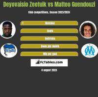 Deyovaisio Zeefuik vs Matteo Guendouzi h2h player stats