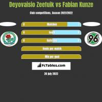 Deyovaisio Zeefuik vs Fabian Kunze h2h player stats