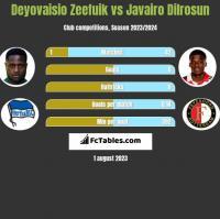 Deyovaisio Zeefuik vs Javairo Dilrosun h2h player stats