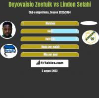 Deyovaisio Zeefuik vs Lindon Selahi h2h player stats
