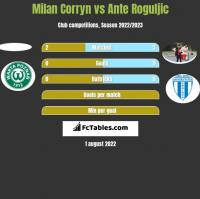 Milan Corryn vs Ante Roguljic h2h player stats