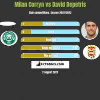 Milan Corryn vs David Depetris h2h player stats