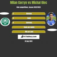 Milan Corryn vs Michal Klec h2h player stats