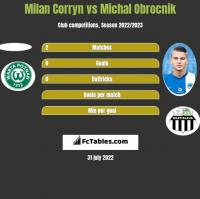 Milan Corryn vs Michal Obrocnik h2h player stats