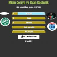 Milan Corryn vs Ryan Koolwijk h2h player stats