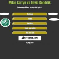 Milan Corryn vs David Kondrlik h2h player stats