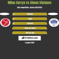 Milan Corryn vs Simon Stefanec h2h player stats