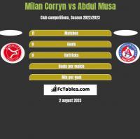 Milan Corryn vs Abdul Musa h2h player stats