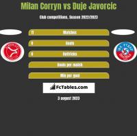 Milan Corryn vs Duje Javorcic h2h player stats