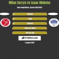 Milan Corryn vs Isaac Muleme h2h player stats