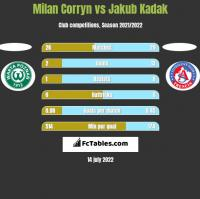 Milan Corryn vs Jakub Kadak h2h player stats