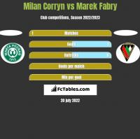 Milan Corryn vs Marek Fabry h2h player stats