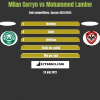 Milan Corryn vs Mohammed Lamine h2h player stats