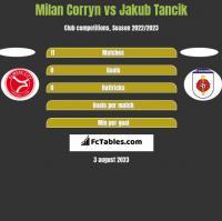 Milan Corryn vs Jakub Tancik h2h player stats