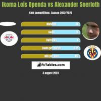 Ikoma Lois Openda vs Alexander Soerloth h2h player stats