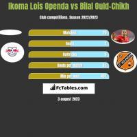 Ikoma Lois Openda vs Bilal Ould-Chikh h2h player stats