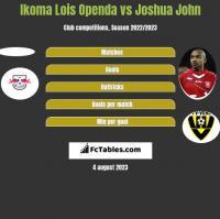 Ikoma Lois Openda vs Joshua John h2h player stats