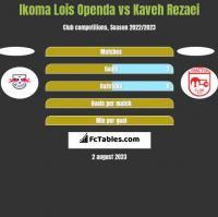 Ikoma Lois Openda vs Kaveh Rezaei h2h player stats