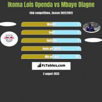 Ikoma Lois Openda vs Mbaye Diagne h2h player stats
