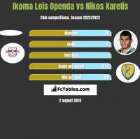 Ikoma Lois Openda vs Nikos Karelis h2h player stats