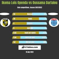 Ikoma Lois Openda vs Oussama Darfalou h2h player stats